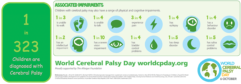 Cerebral Palsy Infographics