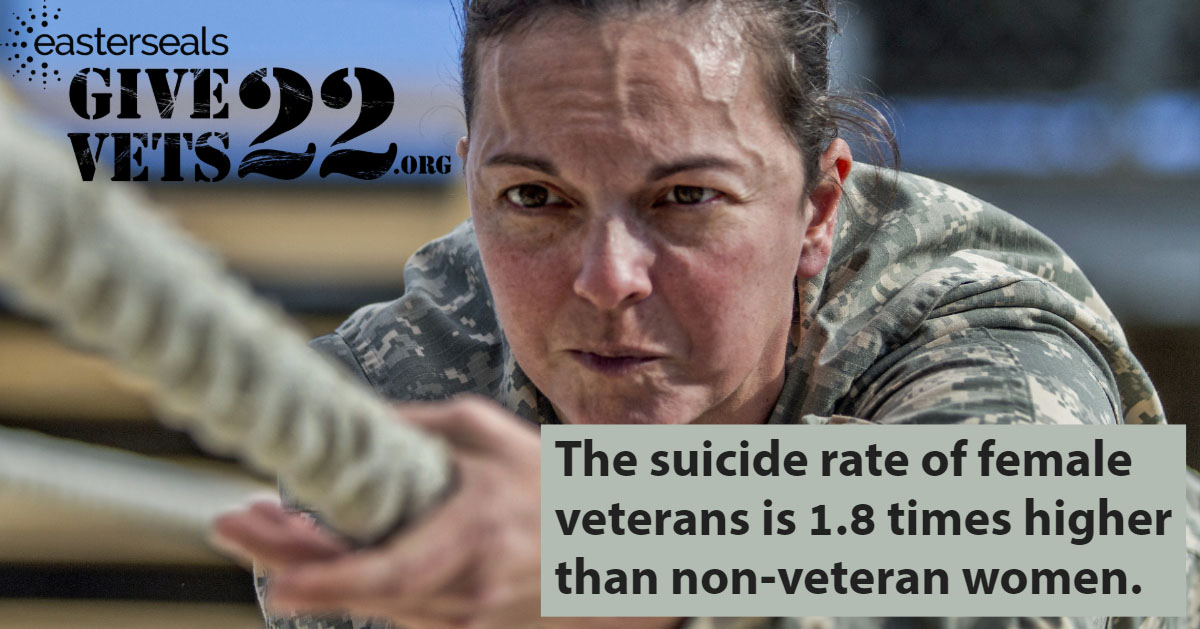 The suicide rate of female veterans is 1.8 times higher than non-veteran women.