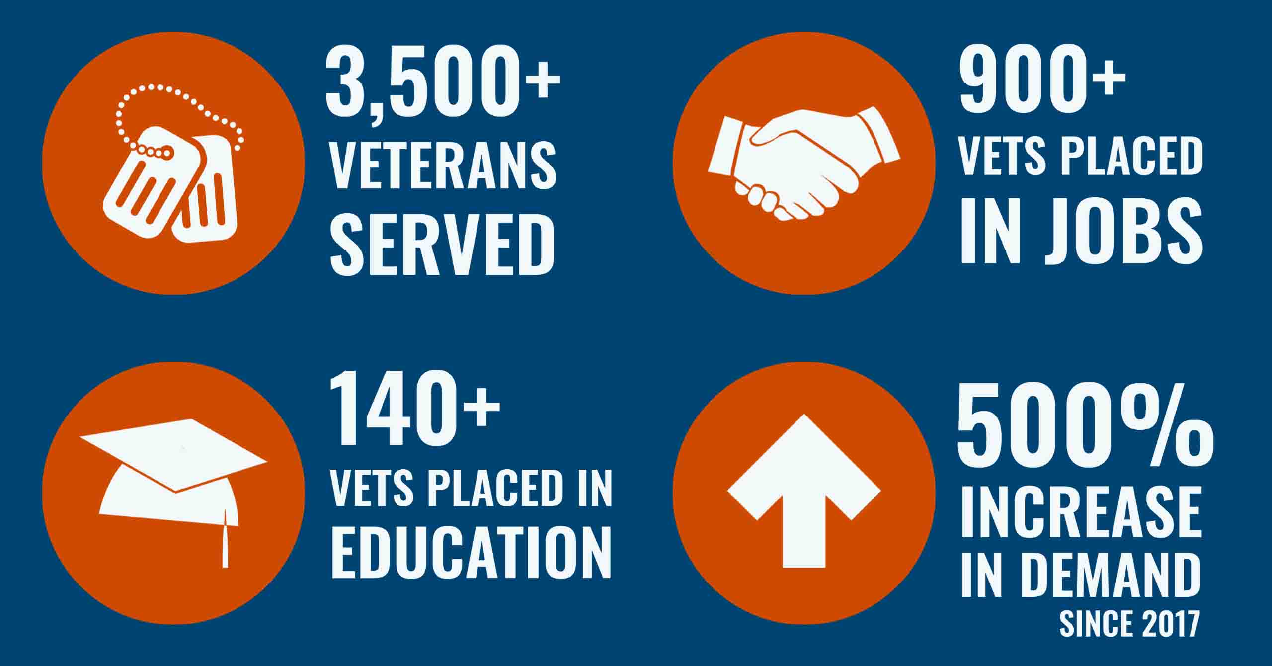 Easterseals Military and Veteran Services showing 3000 veterans served, 850 vets connected to employment, 130 vets connectec to education, and 525% increase in demand for service since 2017