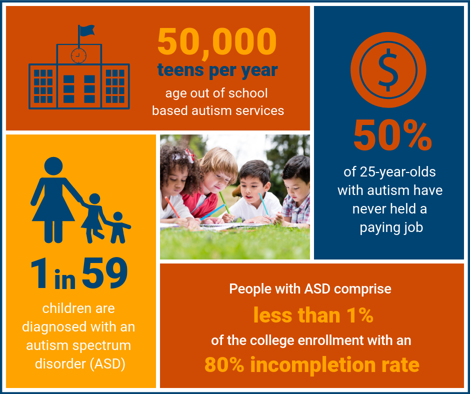 1 in 59 children are diagnosed with ASD. 50,000 teens per year age out of school-based autism services. People with ASD comprise less than 1% of the college enrollment with an 80% incompletion rate. 50% of 25-year-olds with autism have never held a paying job.