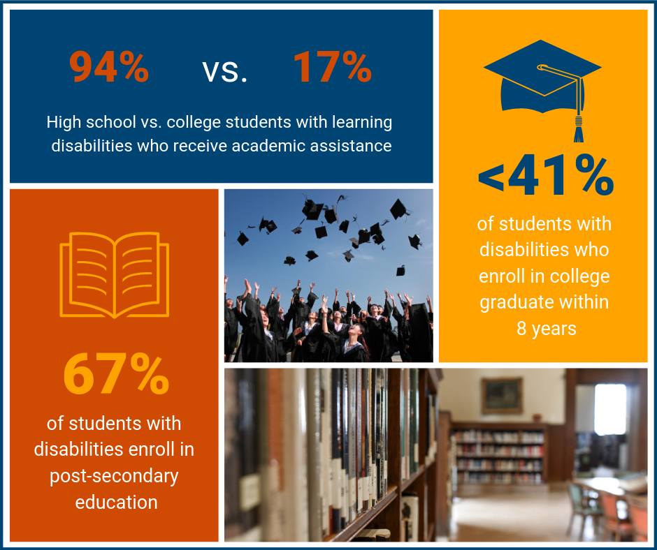 67% of students with disabilities enroll in post-secondary education. Less than 41% of students with disabilities who enroll in college graduate within 8 years. 94% of high school students with learning disabilities receive academic assistance versus 17% of college students