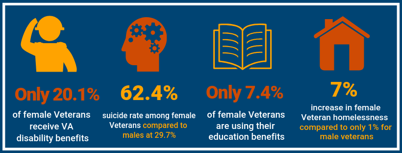 20.1% of female veterans receive VA benefits, suicide rate among female veterans is 62.4%, 72.4% of female veterans are using their education benefits, there was a 7% increase in homelessness among female veterans from 2016 - 2017