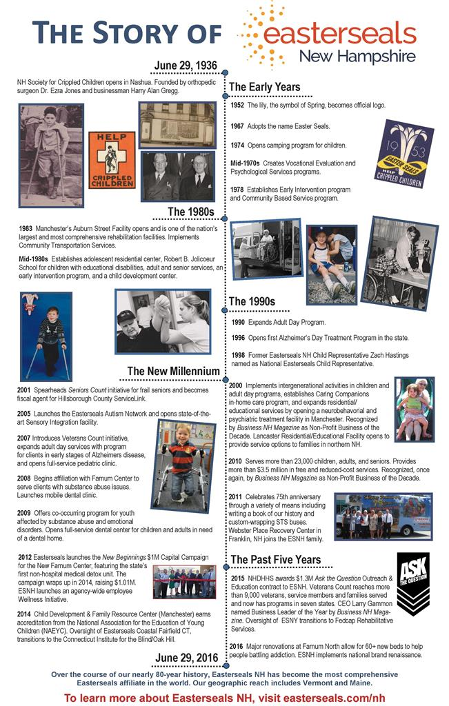 2016 Easterseals NH History Timeline