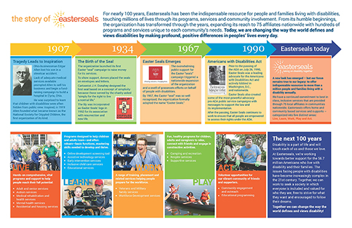 visual timeline of Easterseals