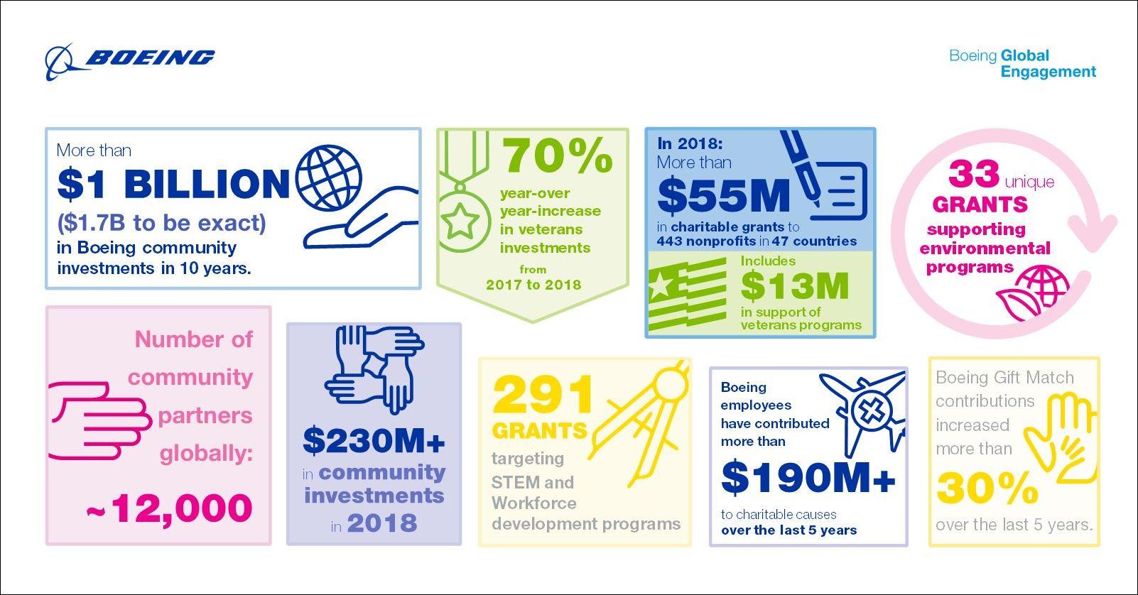 Boeing Global Partner Collage
