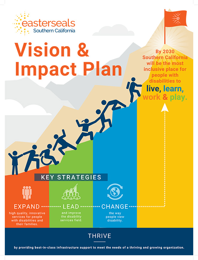 Vision and Impact Plan Poster