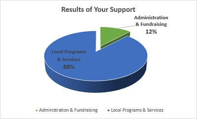 Results of Your Support Chart